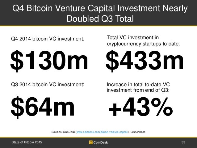 Q4 Bitcoin Venture Capital Investment Nearly Doubled Q3 Total 33State of Bitcoin 2015 $433m$130m Total VC investment in cr...