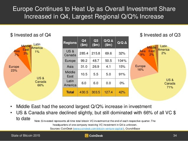 Europe Continues to Heat Up as Overall Investment Share Increased in Q4, Largest Regional Q/Q% Increase 34State of Bitcoin...