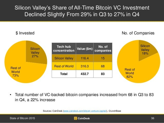 Silicon Valley's Share of All-Time Bitcoin VC Investment Declined Slightly From 29% in Q3 to 27% in Q4 36State of Bitcoin ...