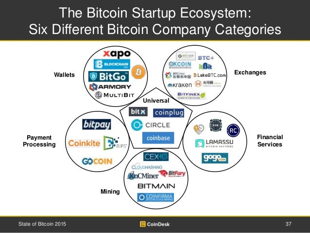 The Bitcoin Startup Ecosystem: Six Different Bitcoin Company Categories 37State of Bitcoin 2015 Universal Payment Processi...