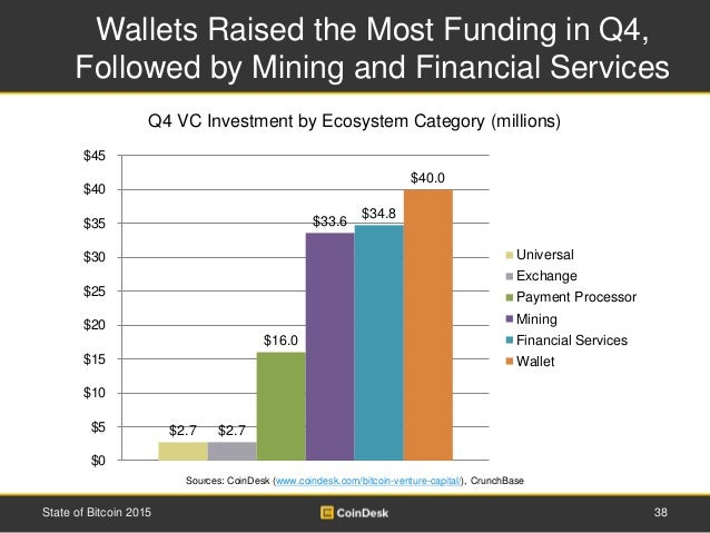 Wallets Raised the Most Funding in Q4, Followed by Mining and Financial Services 38State of Bitcoin 2015 Q4 VC Investment ...