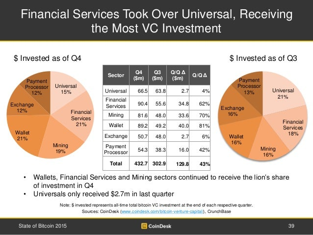 Financial Services Took Over Universal, Receiving the Most VC Investment 39State of Bitcoin 2015 • Wallets, Financial Serv...