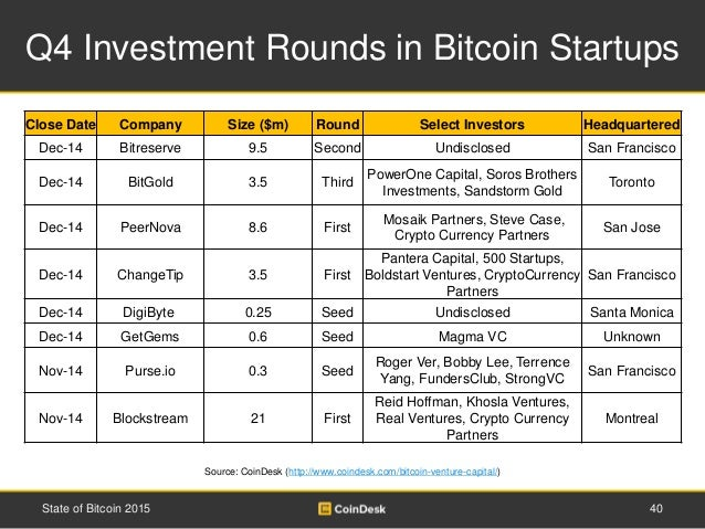 Q4 Investment Rounds in Bitcoin Startups 40State of Bitcoin 2015 Source: CoinDesk (http://www.coindesk.com/bitcoin-venture...