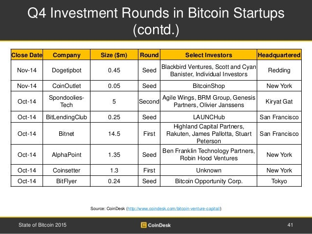 Q4 Investment Rounds in Bitcoin Startups (contd.) 41State of Bitcoin 2015 Source: CoinDesk (http://www.coindesk.com/bitcoi...