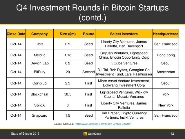 Q4 Investment Rounds in Bitcoin Startups (contd.) 42State of Bitcoin 2015 Source: CoinDesk (http://www.coindesk.com/bitcoi...