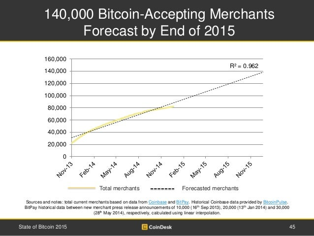 Total merchants Forecasted merchants 140,000 Bitcoin-Accepting Merchants Forecast by End of 2015 45State of Bitcoin 2015 S...
