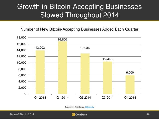 Growth in Bitcoin-Accepting Businesses Slowed Throughout 2014 46State of Bitcoin 2015 Sources: CoinDesk, Bitcoinity 13,903...