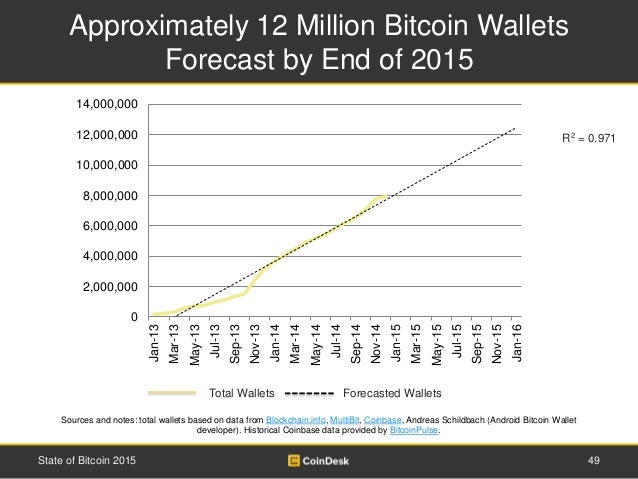 Total Wallets Forecasted Wallets Approximately 12 Million Bitcoin Wallets Forecast by End of 2015 49State of Bitcoin 2015 ...