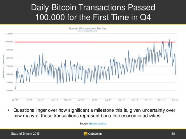 Daily Bitcoin Transactions Passed 100,000 for the First Time in Q4 50State of Bitcoin 2015 Source: Blockchain.info • Quest...