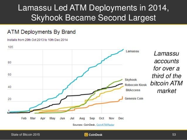 Lamassu Led ATM Deployments in 2014, Skyhook Became Second Largest 53State of Bitcoin 2015 Lamassu accounts for over a thi...