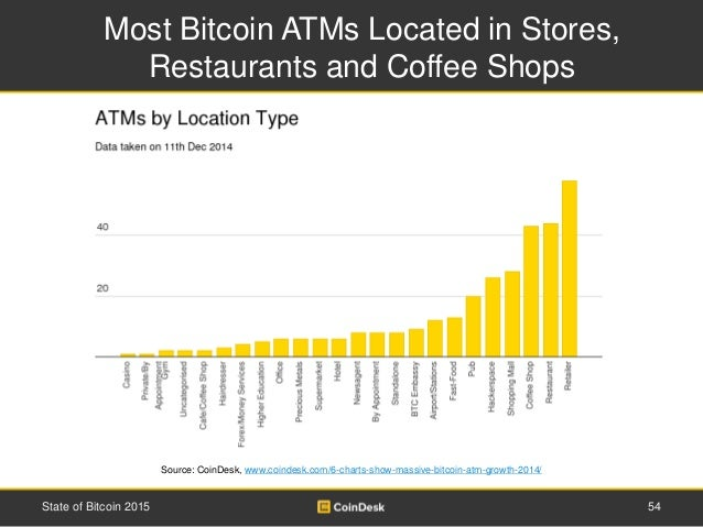 Most Bitcoin ATMs Located in Stores, Restaurants and Coffee Shops 54State of Bitcoin 2015 Source: CoinDesk, www.coindesk.c...