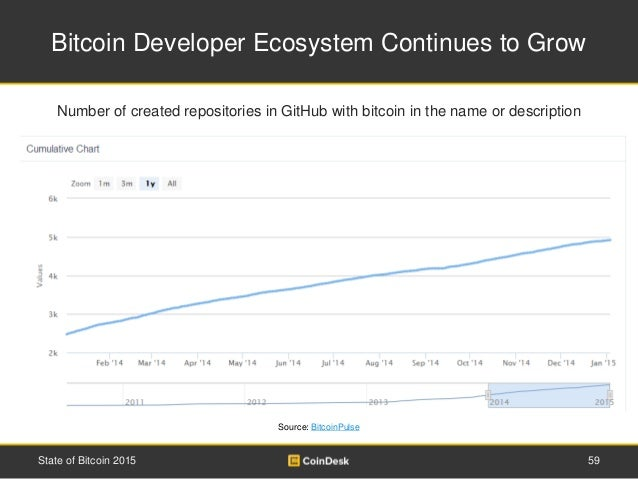 Bitcoin Developer Ecosystem Continues to Grow 59State of Bitcoin 2015 Number of created repositories in GitHub with bitcoi...