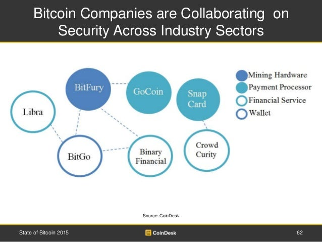 Bitcoin Companies are Collaborating on Security Across Industry Sectors 62State of Bitcoin 2015 Source: CoinDesk