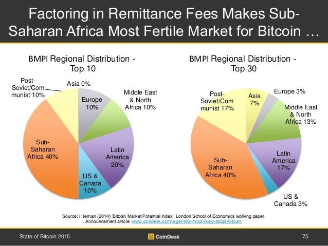 Factoring in Remittance Fees Makes Sub- Saharan Africa Most Fertile Market for Bitcoin … 75State of Bitcoin 2015 Source: H...