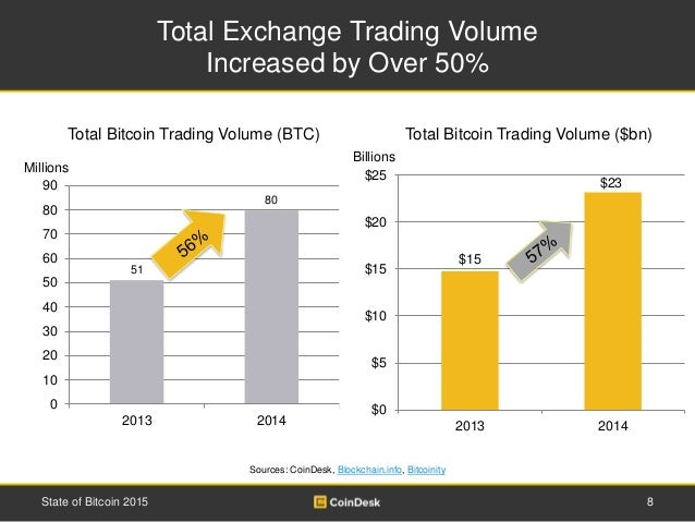 Total Exchange Trading Volume Increased by Over 50% 8State of Bitcoin 2015 Sources: CoinDesk, Blockchain.info, Bitcoinity ...