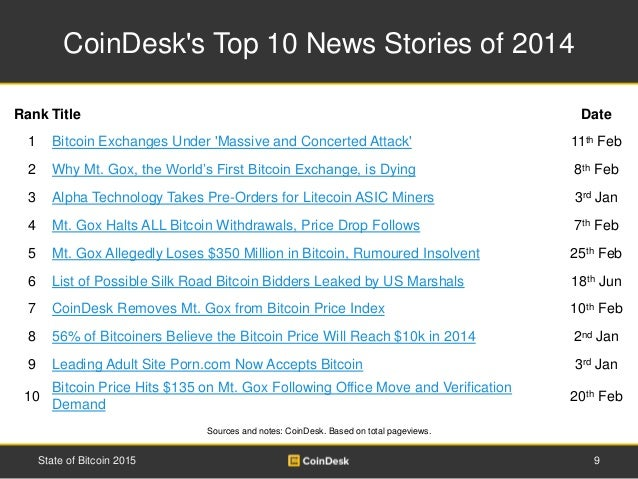 CoinDesk's Top 10 News Stories of 2014 9State of Bitcoin 2015 Rank Title Date 1 Bitcoin Exchanges Under 'Massive and Conce...