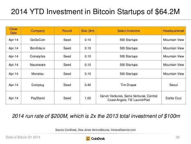 Source: CoinDesk, Dow Jones VentureSource, VentureScanner.com 2014 run rate of $200M, which is 2x the 2013 total investmen...