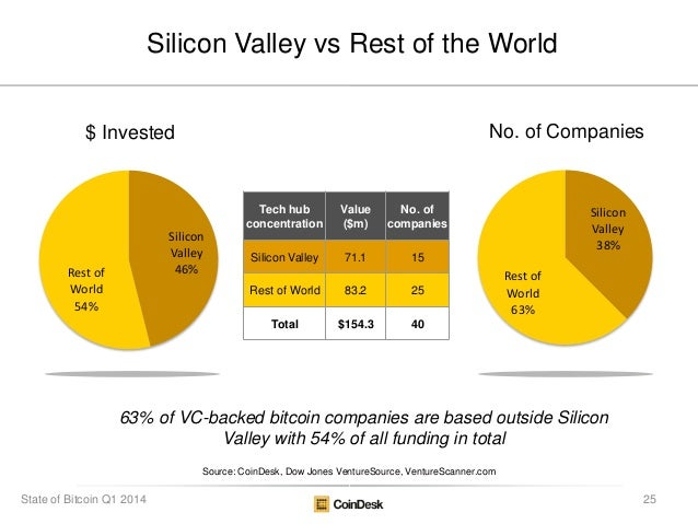 Silicon Valley vs Rest of the World Tech hub concentration Value ($m) No. of companies Silicon Valley 71.1 15 Rest of Worl...