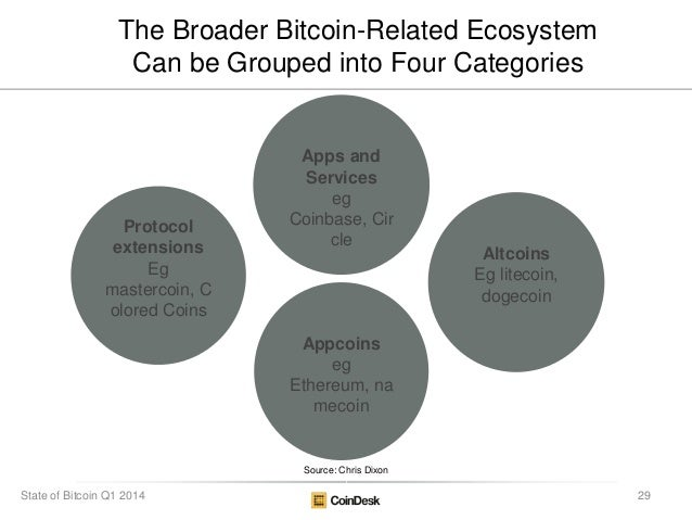 Source: Chris Dixon The Broader Bitcoin-Related Ecosystem Can be Grouped into Four Categories Protocol extensions Eg maste...