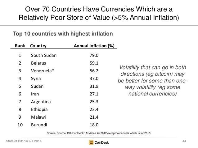 Source: Source: CIA Factbook.*All dates for 2012 except Venezuela which is for 2013. Over 70 Countries Have Currencies Whi...