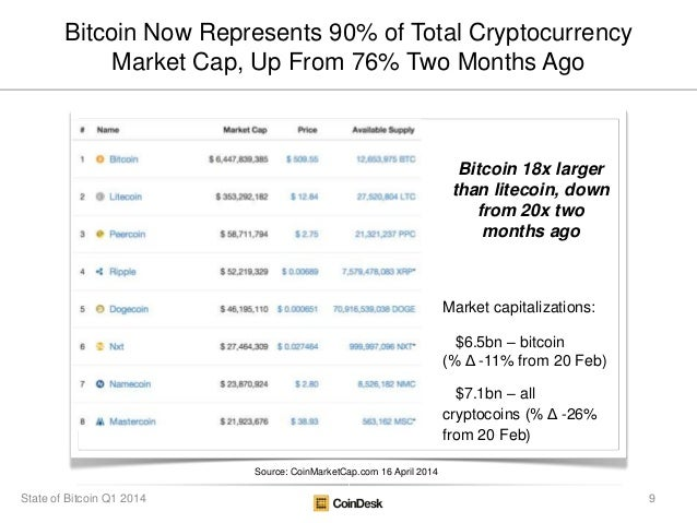Bitcoin Now Represents 90% of Total Cryptocurrency Market Cap, Up From 76% Two Months Ago Source: CoinMarketCap.com 16 Apr...