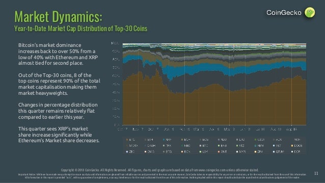 Market Dynamics: Copyright © 2018 CoinGecko. All Rights Reserved. All figures, charts and graphs are based on data from ww...