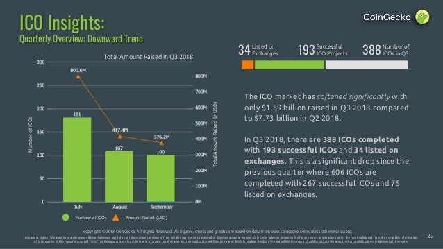 ICO Insights: Copyright © 2018 CoinGecko. All Rights Reserved. All figures, charts and graphs are based on data from www.c...