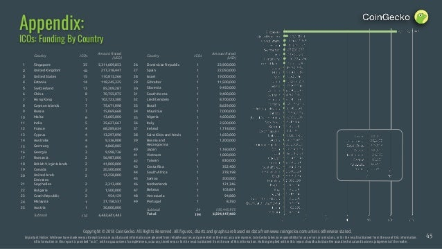 Appendix: Copyright © 2018 CoinGecko. All Rights Reserved. All figures, charts and graphs are based on data from www.coing...