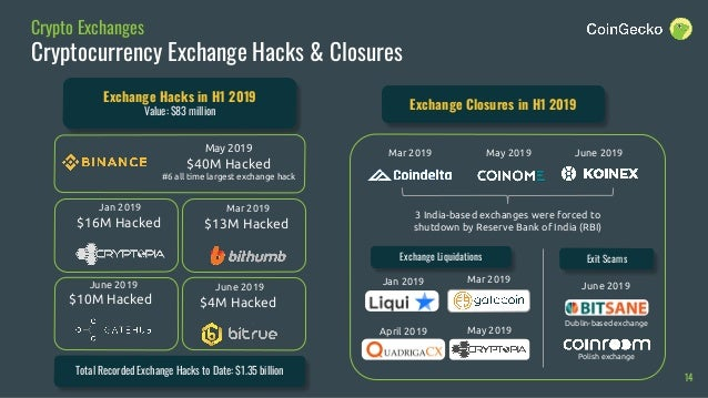 CoinGecko 2019 Q2 Cryptocurrency Report