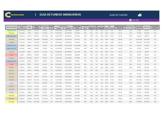 Mercado Patrimonial 30 dias Ano 12 meses 30 dias 12 meses Shopping e Varejo FII Abc Imob ABCP11 R$ 10,23 R$ 10,68 0,96 R$ ...