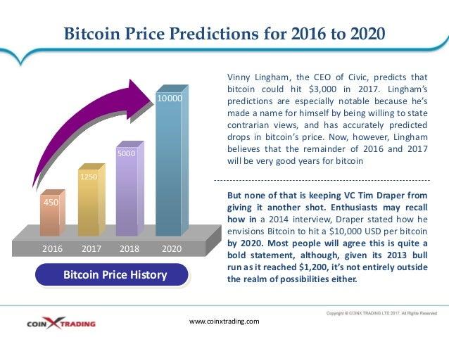 Bitcoin 2020 Prediction Litecoin Google History