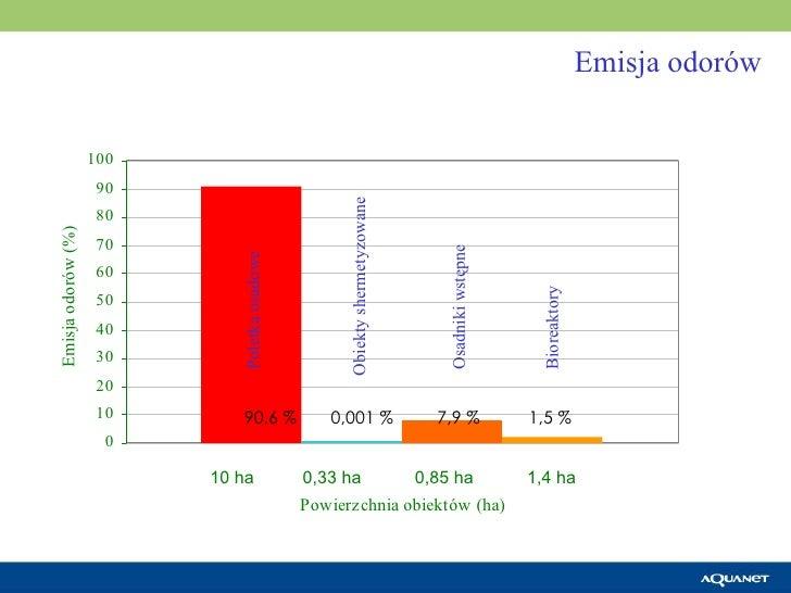 Emisja odorów Poletka osadowe Obiekty shermetyzowane Osadniki wstępne Bioreaktory 90,6 %  0,001 %  7,9 %  1,5 % 10 ha  0,3...