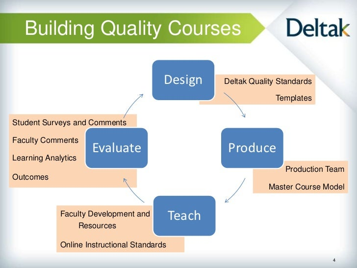 Built For Success Online Course Design And The Coi Framework