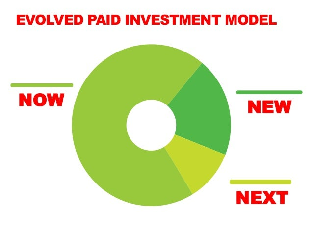 EVOLVED PAID INVESTMENT MODELNOW                      NEW                        NEXT
