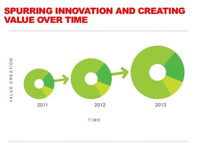 SPURRING INNOVATION AND CREATINGVALUE OVER TIME VA L U E C R E AT I O N                           2011     2012   2013    ...