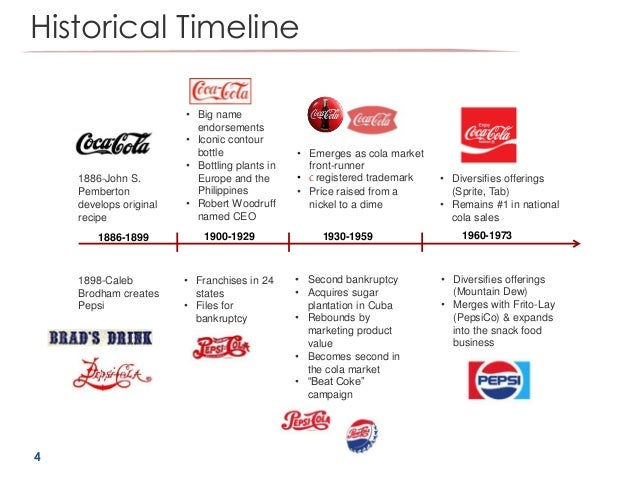 coke wars case study Consumer behavior case study assignment consumer behavior case study assignment create explore learn & support get started log in pricing get started log in my  transcript of cola wars continue: coke and pepsi in 2010 cola wars continue: coke and pepsi in 2010 group 4 jeff briton jessica corcoran ronald jay gervacio julie godfrey.