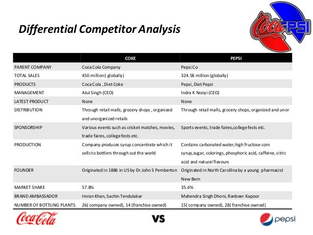 difference between coca cola and pepsi marketing strategy