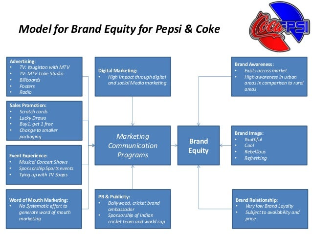 coke vs pepsi more emotional 29