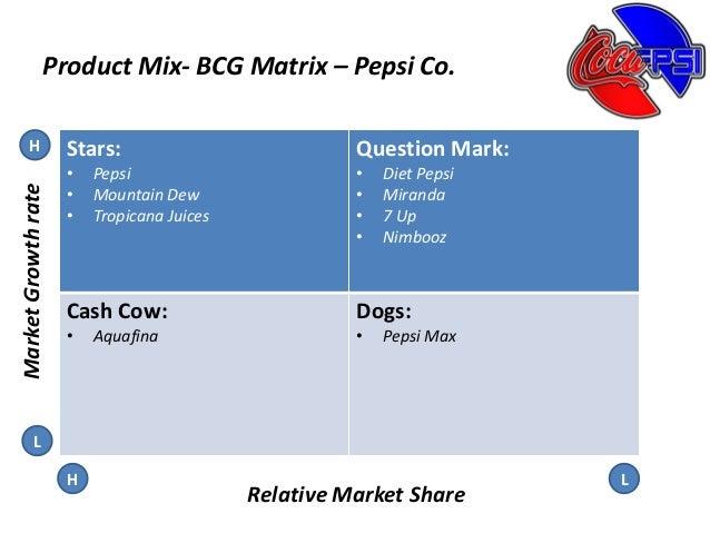BCG MATRIX OF PEPSI PDF