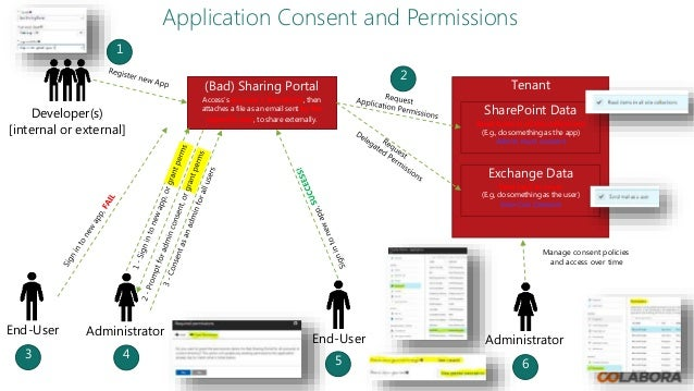 Managing enterprise applications, permissions, and consent
