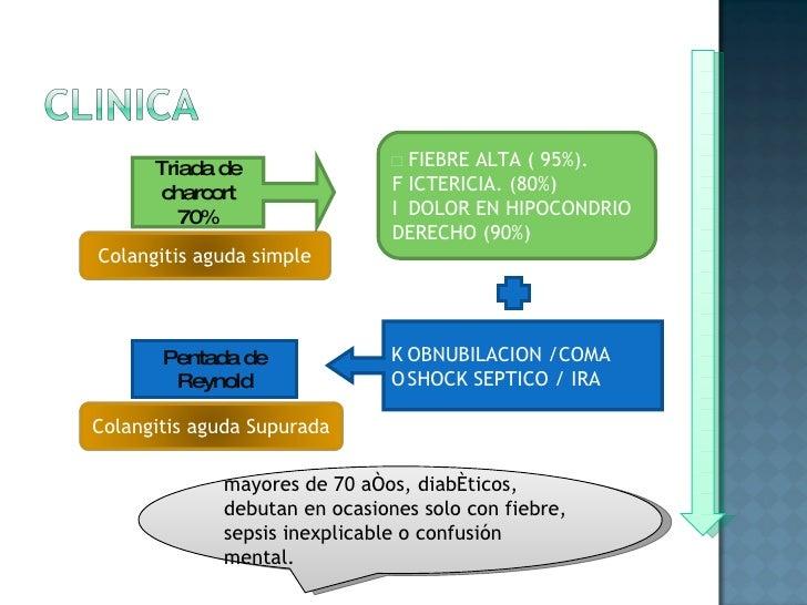 Triada de charcort 70%   FIEBRE ALTA ( 95%).   ICTERICIA. (80%)   DOLOR EN HIPOCONDRIO DERECHO (90%)   OBNUBILACION /C...