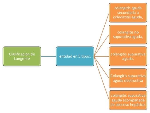colangitis aguda                                             secundaria a                                          colecis...