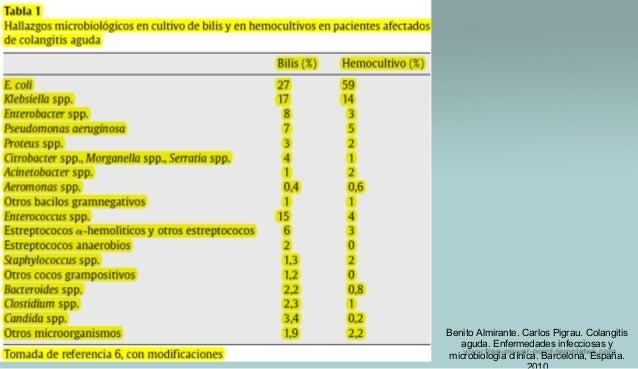 Benito Almirante. Carlos Pigrau. Colangitis aguda. Enfermedades infecciosas y microbiologia clínica. Barcelona, España.