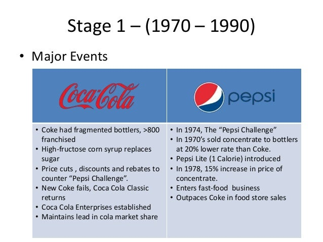Cola War Continues Coke And Pepsi 21st Century And Battle