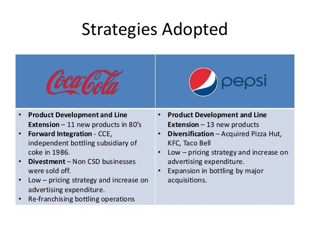 coca cola diversification strategy