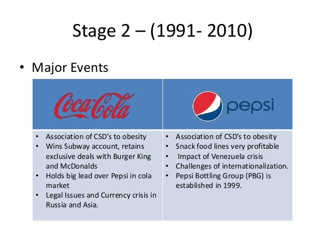 the battles between coke and pepsi in the international market Our strategy is not driven by how to respond to coke but building a long-term presence between pepsi and the consumer in the international marketplace, said keith hughes of the pepsi-cola co .