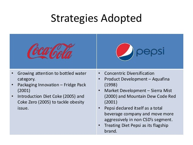 five competitive forces for coca cola company Awareness of these forces can help a company stake out a position in its industry how competitive forces shape coca-cola and pepsicola dominate dr.