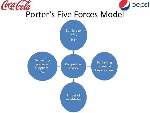 porter five forces model of marico