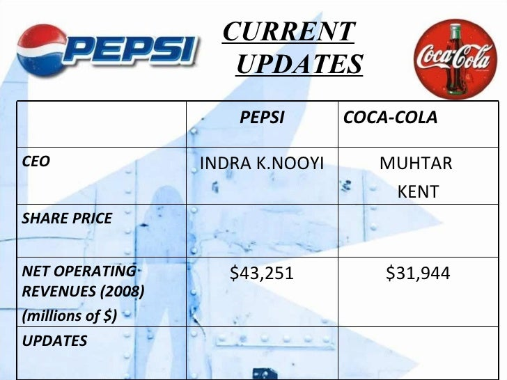 cola wars can coke and pepsi sustain their profits into the future in the wake of flattening demand  49709027 cola wars continue coke and pepsi in 2006 by group c 120426105113 phpapp02 cola wars continued  can coke and pepsi sustain their profits in the wake of flattening demand and the growing popularity of noncarbonated drinks • • •  coca cola pepsi cola cargado por muhendis57 menú del pie de página volver arriba.