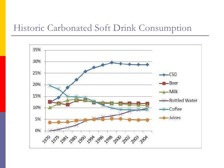 Cola Wars Case Analysis Essay Sample